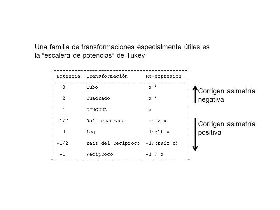 Una familia de transformaciones especialmente útiles es la escalera de potencias de Tukey Corrigen asimetría positiva Corrigen asimetría negativa