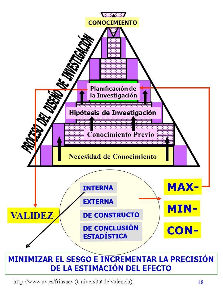 http://www.uv.es/friasnav (Universitat de València) 17 Necesidad de Conocimiento Planificación de la Investigación Método Análisis CONOCIMIENTO Hipóte