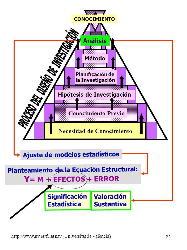 http://www.uv.es/friasnav (Universitat de València) 21 Necesidad de Conocimiento Planificación de la Investigación Análisis CONOCIMIENTO Hipótesis de