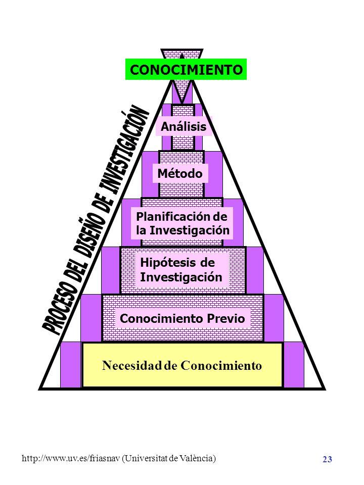 http://www.uv.es/friasnav (Universitat de València) 22 Planificación de la Investigación Hipótesis de Investigación Necesidad de Conocimiento CONOCIMI
