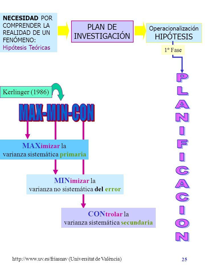 http://www.uv.es/friasnav (Universitat de València) 24 Planificación de la Investigación Hipótesis de Investigación Necesidad de Conocimiento Método A