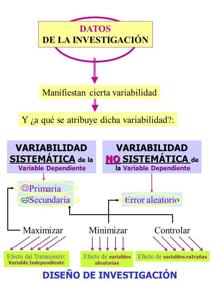 http://www.uv.es/friasnav (Universitat de València) 25 CON trolar la varianza sistemática secundaria NECESIDAD POR COMPRENDER LA REALIDAD DE UN FENÓME