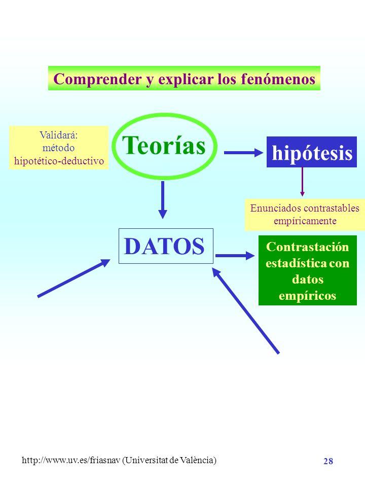 http://www.uv.es/friasnav (Universitat de València) 27 HIPÓTESIS VARIABLES VALIDEZ CONTROL METODOLOGÍA ANÁLISIS DE DATOS Diseño de Investigación INTER