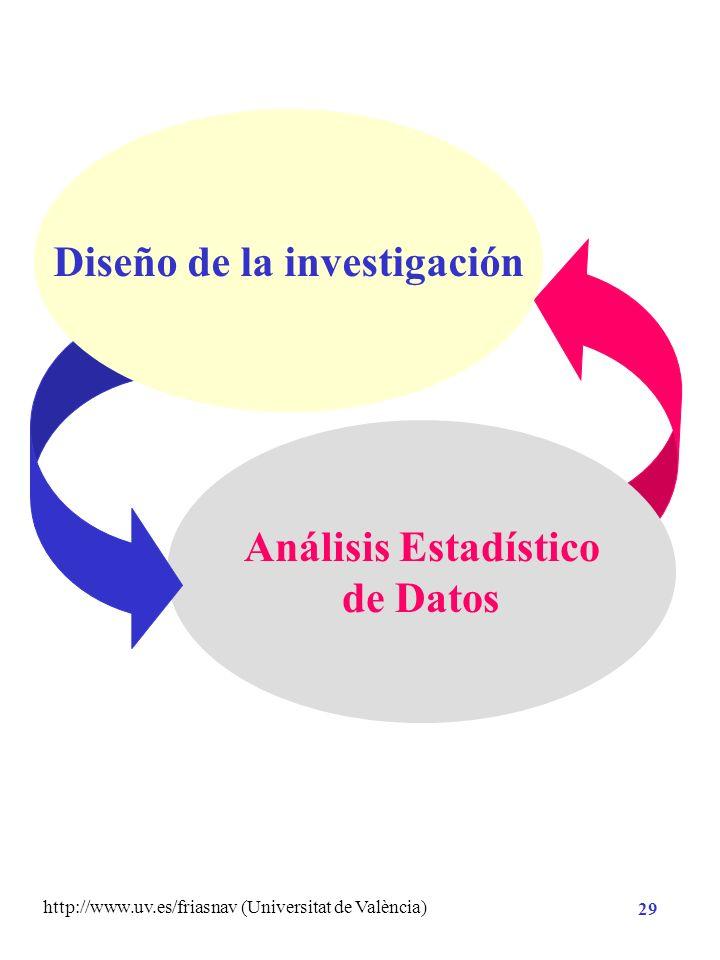 http://www.uv.es/friasnav (Universitat de València) 28 Comprender y explicar los fenómenos DATOS Teorías hipótesis Enunciados contrastables empíricame