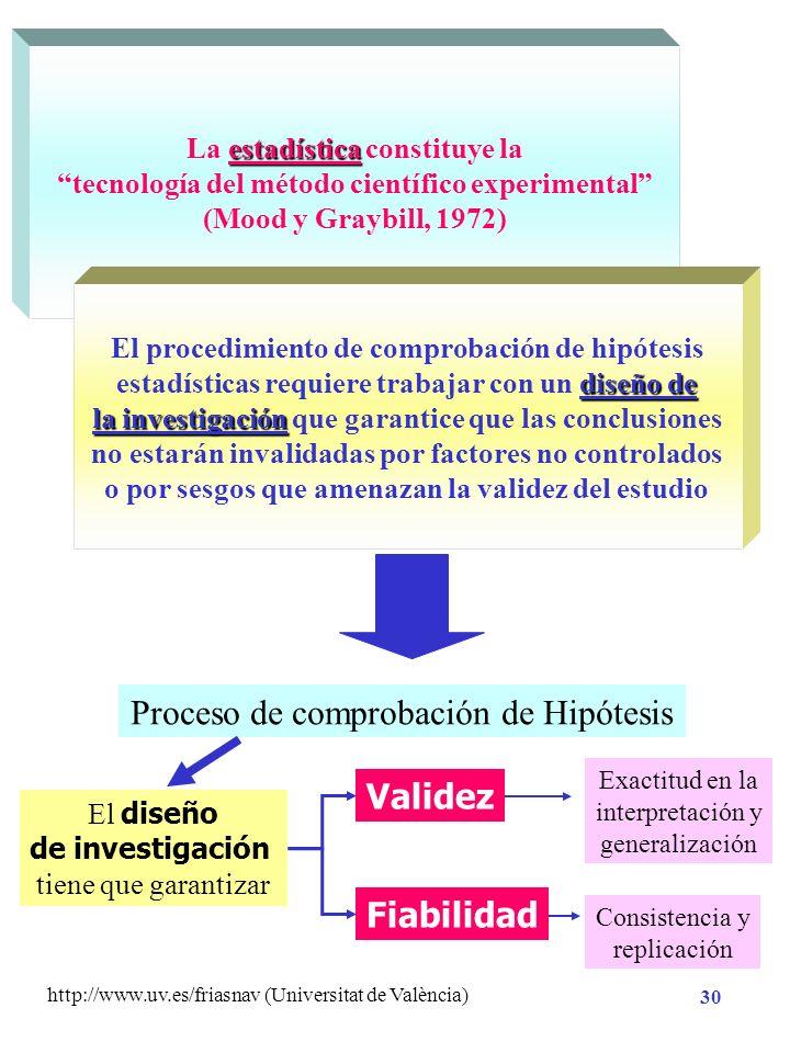 http://www.uv.es/friasnav (Universitat de València) 29 Análisis Estadístico de Datos Diseño de la investigación