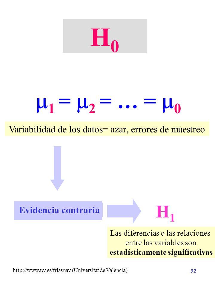http://www.uv.es/friasnav (Universitat de València) 31 Constrastación con la realidad Reformulada Implicación de la teoría Hipótesis Sustantiva Hipóte