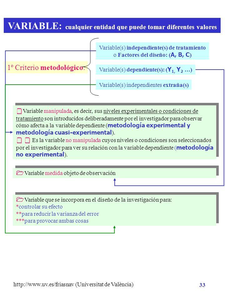 http://www.uv.es/friasnav (Universitat de València) 32 H0H0 1 = 2 = … = 0 Evidencia contraria H1H1 Variabilidad de los datos= azar, errores de muestre