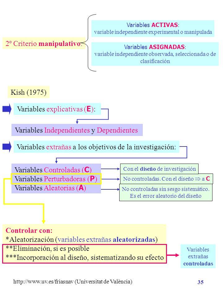 http://www.uv.es/friasnav (Universitat de València) 34 Hipótesis Científica o Hipótesis de Investigación Variable Independiente Variable Dependiente V