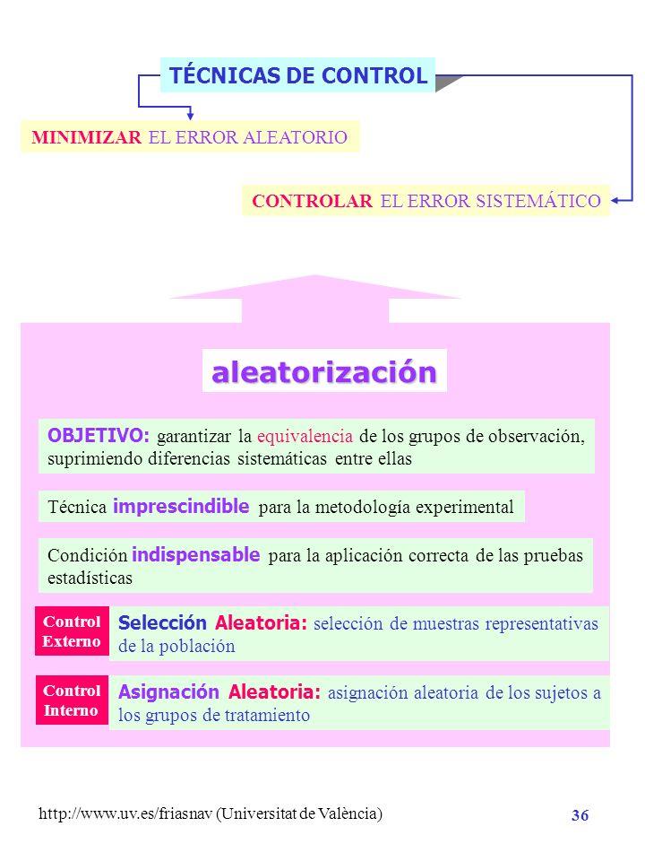 http://www.uv.es/friasnav (Universitat de València) 35 2º Criterio manipulativo: Variables ACTIVAS : variable independiente experimental o manipulada