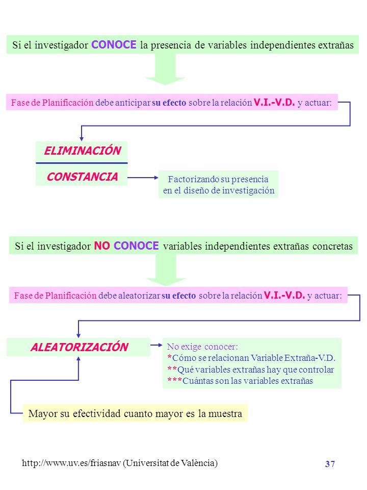 http://www.uv.es/friasnav (Universitat de València) 36 TÉCNICAS DE CONTROL MINIMIZAR EL ERROR ALEATORIO CONTROLAR EL ERROR SISTEMÁTICO aleatorización