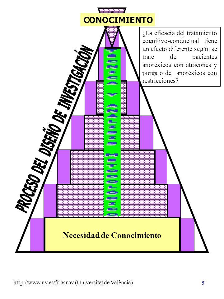 http://www.uv.es/friasnav (Universitat de València) 15 Contrastación estadística con datos empíricos Enunciados contrastables empíricamente Hipótesis Estadística: Hipótesis de Nulidad ( H 0 ) Hipótesis Alternativa ( H 1 ) Análisis Hipótesis de Investigación Necesidad de Conocimiento CONOCIMIENTO Hipótesis Científica Hipótesis Sustantiva Conocimiento Previo