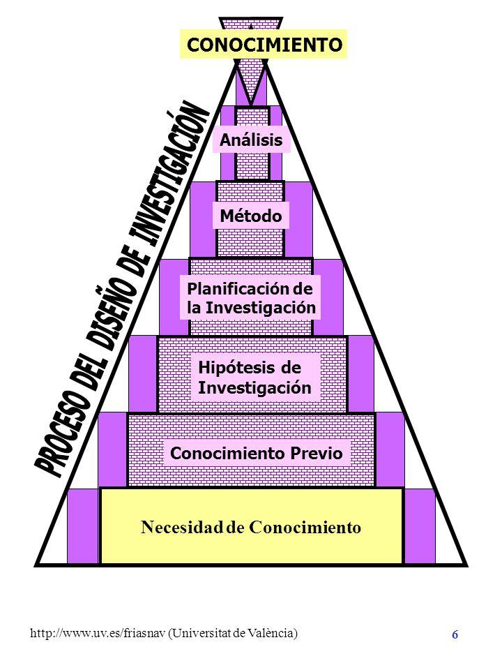 http://www.uv.es/friasnav (Universitat de València) 26 DISEÑO DE INVESTIGACIÓN Primaria Secundaria Error aleatorio DATOS DE LA INVESTIGACIÓN Manifiestan cierta variabilidad Y ¿a qué se atribuye dicha variabilidad?: VARIABILIDAD SISTEMÁTICA SISTEMÁTICA de la Variable Dependiente VARIABILIDAD NO SISTEMÁTICA NO SISTEMÁTICA de la Variable Dependiente Maximizar Minimizar Controlar Efecto del Tratamiento: Variable Independiente Efecto de variables aleatorias Efecto de variables extrañas