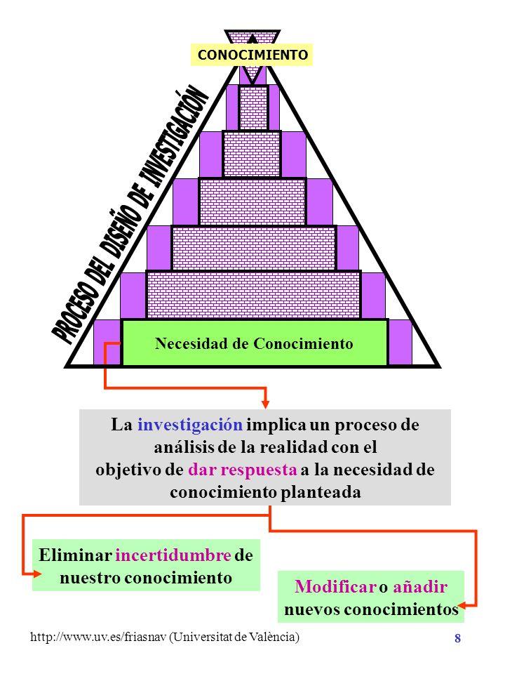 http://www.uv.es/friasnav (Universitat de València) 8 Eliminar incertidumbre de nuestro conocimiento Modificar o añadir nuevos conocimientos La investigación implica un proceso de análisis de la realidad con el objetivo de dar respuesta a la necesidad de conocimiento planteada Necesidad de Conocimiento CONOCIMIENTO