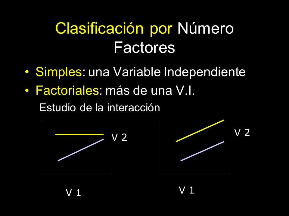 Clasificación por Número Factores Simples: una Variable Independiente Factoriales: más de una V.I. Estudio de la interacción V 1 V 2 V 1