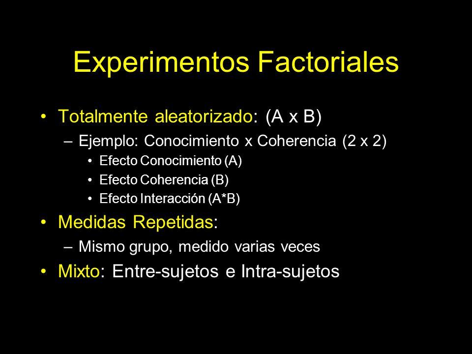Experimentos Factoriales Totalmente aleatorizado: (A x B) –Ejemplo: Conocimiento x Coherencia (2 x 2) Efecto Conocimiento (A) Efecto Coherencia (B) Ef