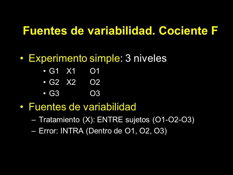 Fuentes de variabilidad. Cociente F Experimento simple: 3 niveles G1X1O1 G2X2O2 G3O3 Fuentes de variabilidad –Tratamiento (X): ENTRE sujetos (O1-O2-O3