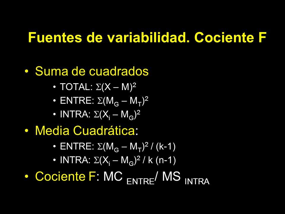 Fuentes de variabilidad. Cociente F Suma de cuadrados TOTAL: (X – M) 2 ENTRE: (M G – M T ) 2 INTRA: (X i – M G ) 2 Media Cuadrática: ENTRE: (M G – M T
