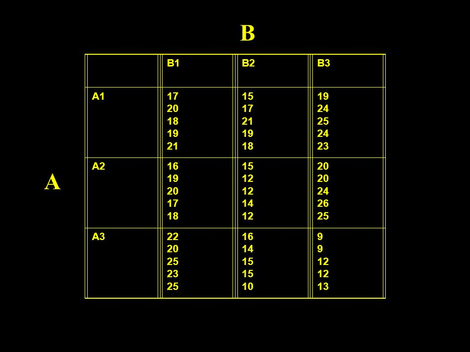 B1B2B3 A117 20 18 19 21 15 17 21 19 18 19 24 25 24 23 A216 19 20 17 18 15 12 14 12 20 24 26 25 A322 20 25 23 25 16 14 15 10 9 12 13 A B