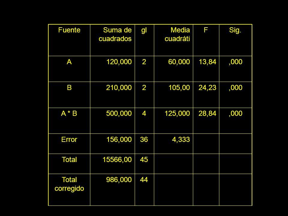 FuenteSuma de cuadrados glMedia cuadráti FSig. A120,000260,00013,84,000 B210,0002105,0024,23,000 A * B500,0004125,00028,84,000 Error156,000364,333 Tot