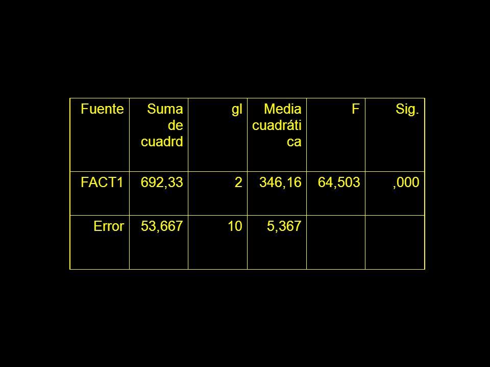 FuenteSuma de cuadrd glMedia cuadráti ca FSig. FACT1692,332346,1664,503,000 Error53,667105,367