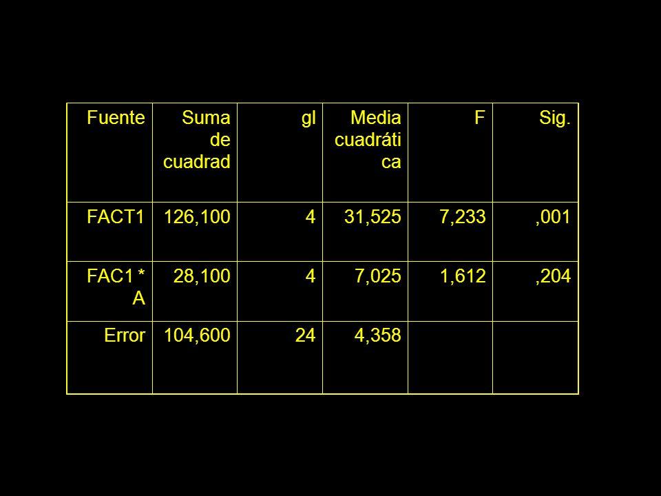 FuenteSuma de cuadrad glMedia cuadráti ca FSig. FACT1126,100431,5257,233,001 FAC1 * A 28,10047,0251,612,204 Error104,600244,358