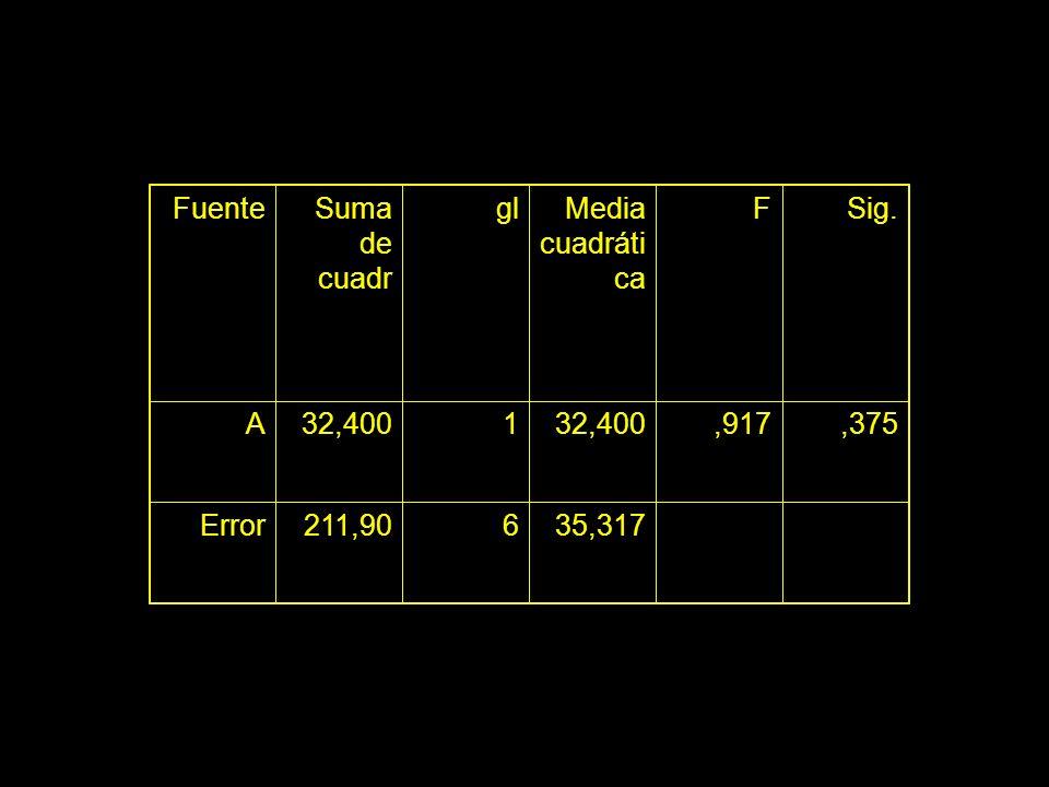 FuenteSuma de cuadr glMedia cuadráti ca FSig. A32,4001,917,375 Error211,90635,317