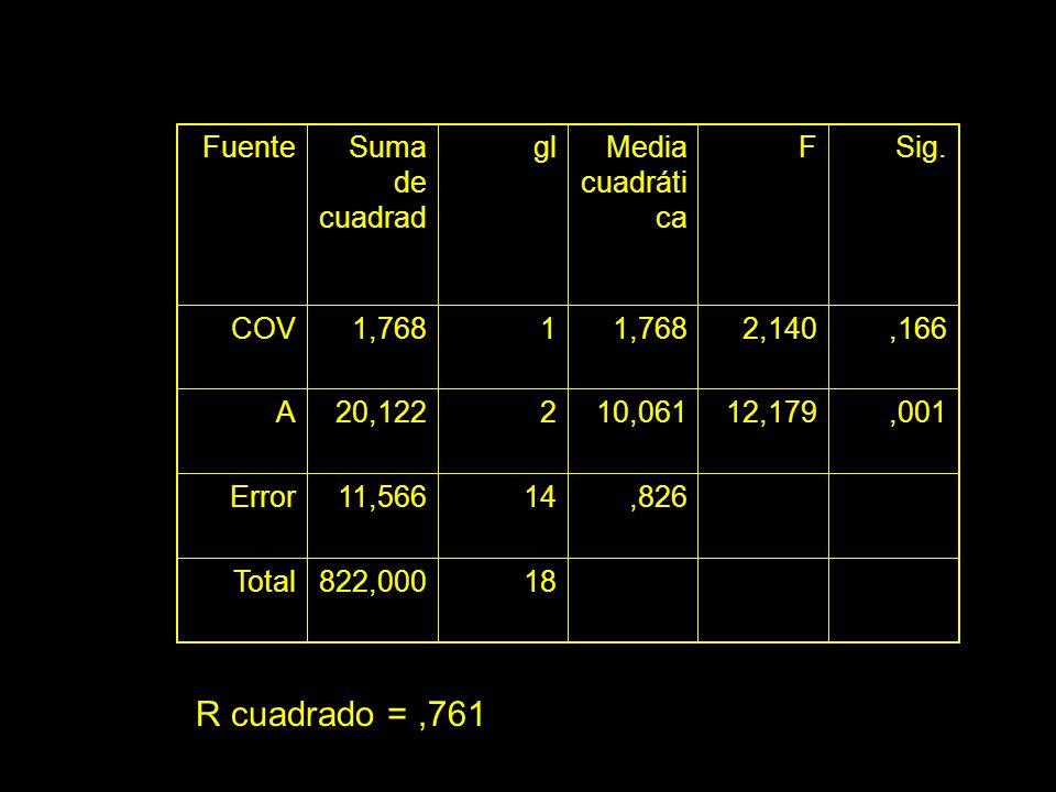 FuenteSuma de cuadrad glMedia cuadráti ca FSig. COV1,7681 2,140,166 A20,122210,06112,179,001 Error11,56614,826 Total822,00018 R cuadrado =,761