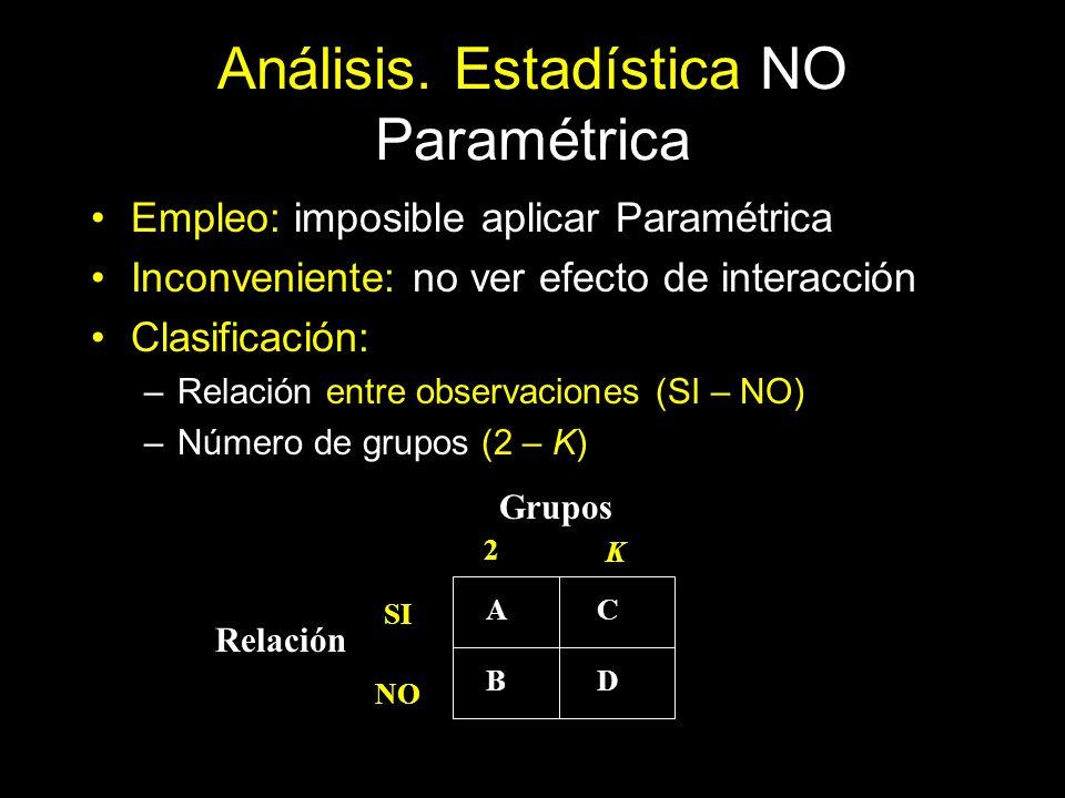 Análisis. Estadística NO Paramétrica Empleo: imposible aplicar Paramétrica Inconveniente: no ver efecto de interacción Clasificación: –Relación entre