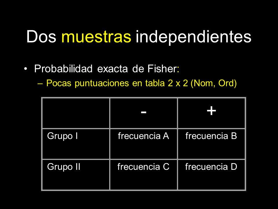 Dos muestras independientes Probabilidad exacta de Fisher: –Pocas puntuaciones en tabla 2 x 2 (Nom, Ord) -+ Grupo Ifrecuencia Afrecuencia B Grupo IIfr