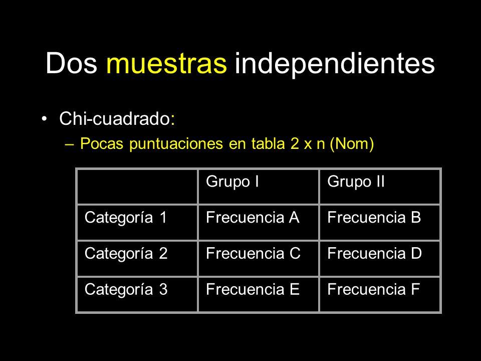 Dos muestras independientes Chi-cuadrado: –Pocas puntuaciones en tabla 2 x n (Nom) Grupo IGrupo II Categoría 1Frecuencia AFrecuencia B Categoría 2Frec
