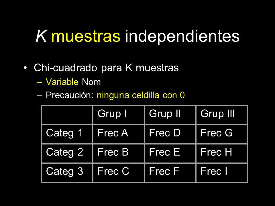K muestras independientes Chi-cuadrado para K muestras –Variable Nom –Precaución: ninguna celdilla con 0 Grup IGrup IIGrup III Categ 1Frec AFrec DFrec