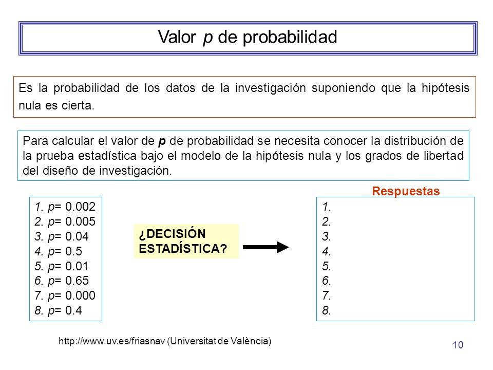 http://www.uv.es/friasnav (Universitat de València) 10 Valor p de probabilidad Es la probabilidad de los datos de la investigación suponiendo que la h