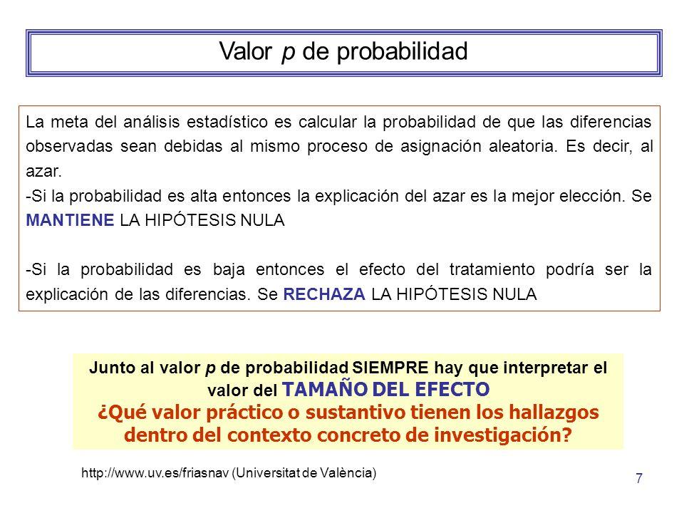 http://www.uv.es/friasnav (Universitat de València) 8 Tamaño del efecto Diferencia estandarizada de medias d de Cohen: d = M 1 - M 2 / s común *Cuando se conocen las desviaciones típicas o las varianzas, se puede estimar la desviación típica común a través de: s común = Raíz[(s 1 ² + s 2 ²) / 2] o lo que es lo mismo, s común = s 1 + s 2 / 2 *Cuando el número de observaciones por condición (n) no es igual (diseño no ortogonal) entonces es necesario ponderar la desviación típica por el tamaño de la muestra: s común = Raíz[(n 1 – 1)s 1 ² + (n 2 -1)s 2 ²) / (n 1 + n 2 -2)]