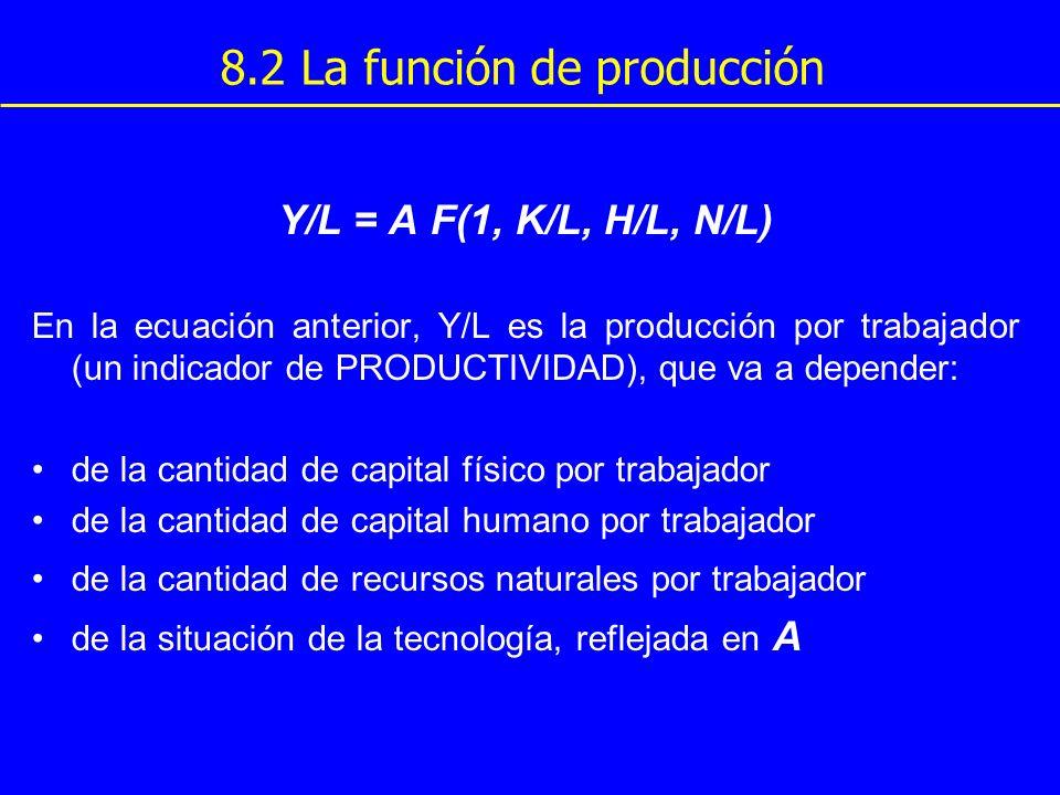 8.2 La función de producción Y/L = A F(1, K/L, H/L, N/L) En la ecuación anterior, Y/L es la producción por trabajador (un indicador de PRODUCTIVIDAD),