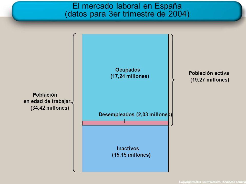 El mercado laboral en España (datos para 3er trimestre de 2004) Copyright©2003 Southwestern/Thomson Learning Población en edad de trabajar (34,42 mill