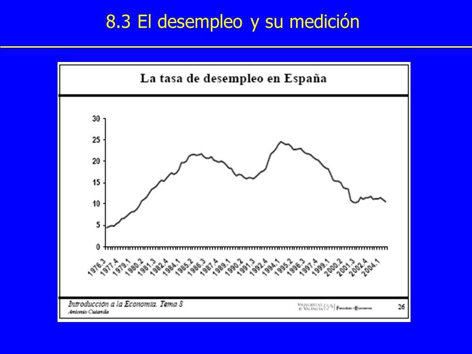 8.3 El desempleo y su medición