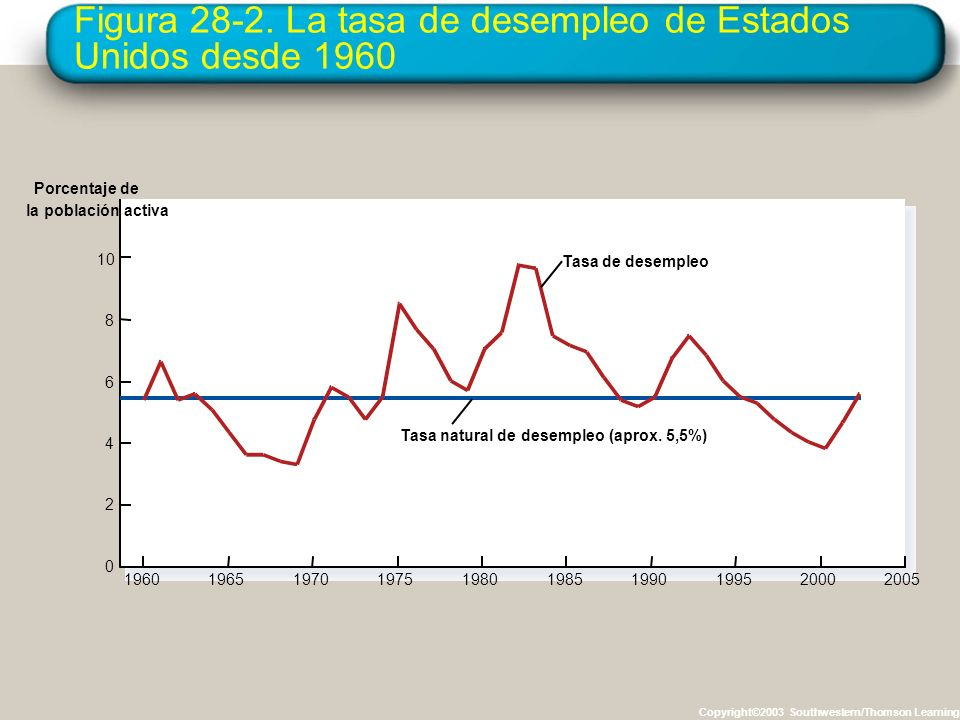 Figura 28-2. La tasa de desempleo de Estados Unidos desde 1960 Copyright©2003 Southwestern/Thomson Learning 10 8 6 4 2 0 19701975196019651980198519902