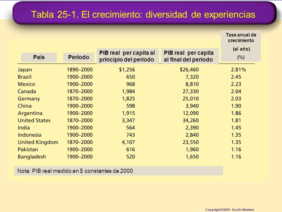 Tabla 25-1. El crecimiento: diversidad de experiencias Copyright©2004 South-Western PaísPeriodo PIB real per capita al principio del periodo PIB real
