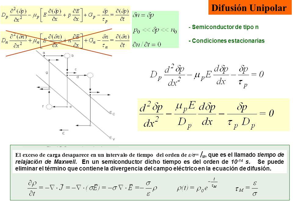 Difusión Unipolar El exceso de carga desaparece en un intervalo de tiempo del orden de ε/σ= M, que es el llamado tiempo de relajación de Maxwell. En u
