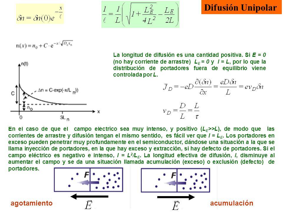 Difusión Unipolar La longitud de difusión es una cantidad positiva. Si E = 0 (no hay corriente de arrastre) L E = 0 y l = L, por lo que la distribució