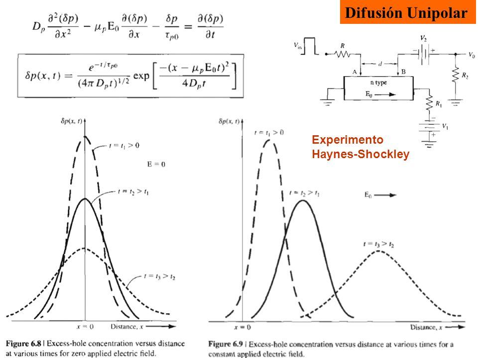 Difusión Unipolar Experimento Haynes-Shockley