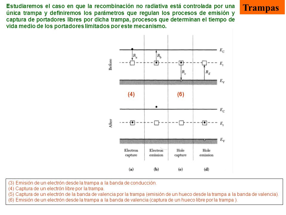 (3) Emisión de un electrón desde la trampa a la banda de conducción. (4) Captura de un electrón libre por la trampa. (5) Captura de un electrón de la