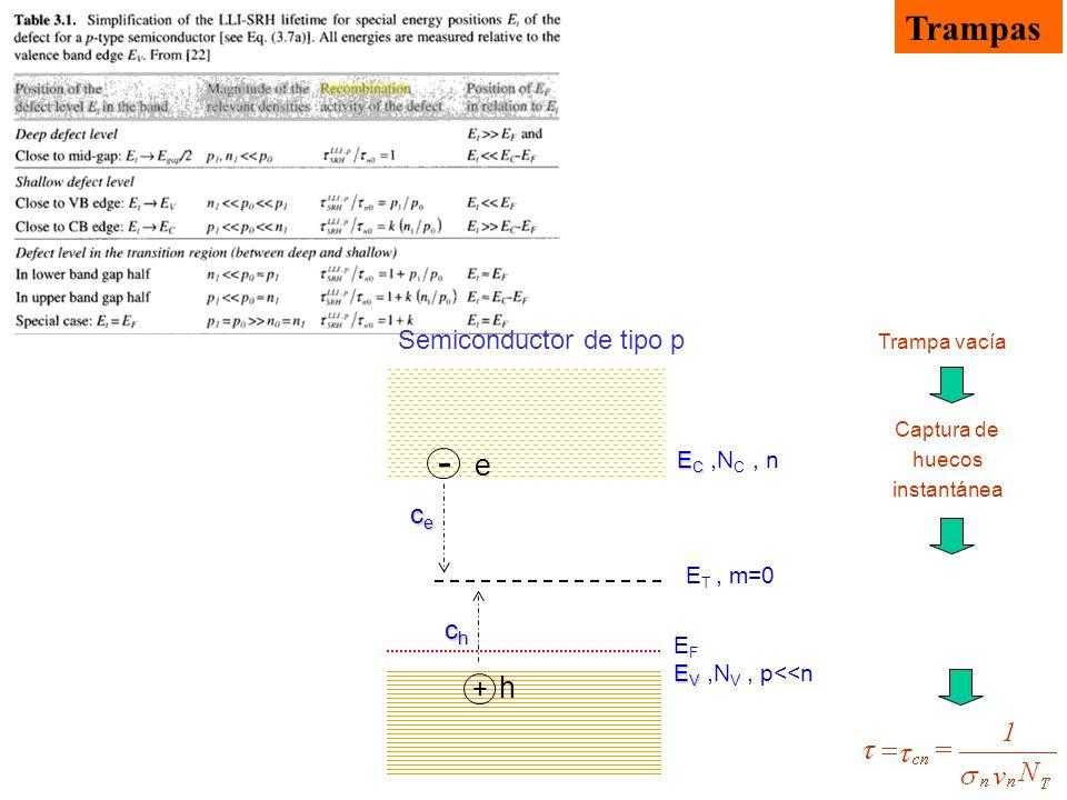 Trampas Semiconductor de tipo p E C E C,N C, n cececece - e E T, m=0 E V E V,N V, p<<n + h+ h chchchch EFEF Trampa vacía Captura de huecos instantánea