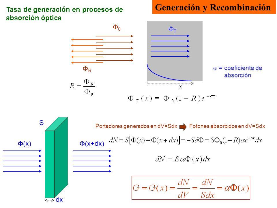 Generación y Recombinación Tasa de generación en procesos de absorción óptica = coeficiente de absorción = coeficiente de absorción 0 R T x (x) (x+dx)
