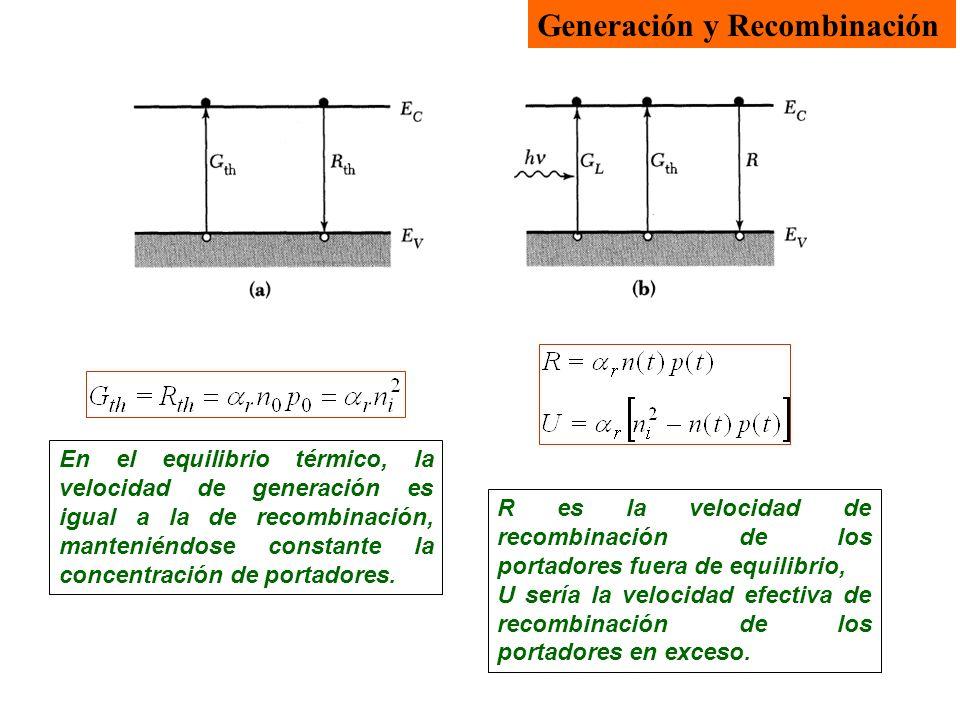 Generación y Recombinación En el equilibrio térmico, la velocidad de generación es igual a la de recombinación, manteniéndose constante la concentración de portadores.