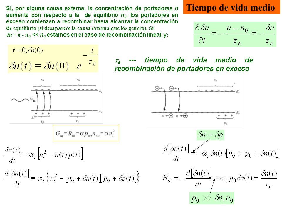 Tiempo de vida medio Si, por alguna causa externa, la concentración de portadores n aumenta con respecto a la de equilibrio n 0, los portadores en exc