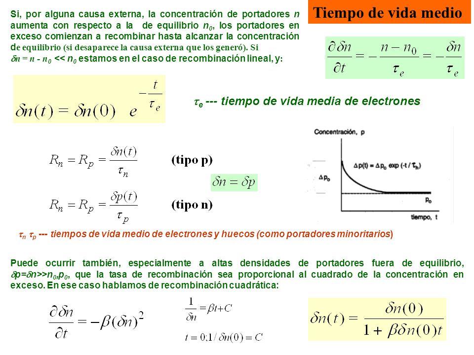 Tiempo de vida medio Puede ocurrir también, especialmente a altas densidades de portadores fuera de equilibrio, p= n>>n 0,p 0, que la tasa de recombinación sea proporcional al cuadrado de la concentración en exceso.