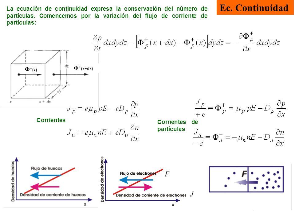 Corrientes de partículas Ec. Continuidad La ecuación de continuidad expresa la conservación del número de partículas. Comencemos por la variación del