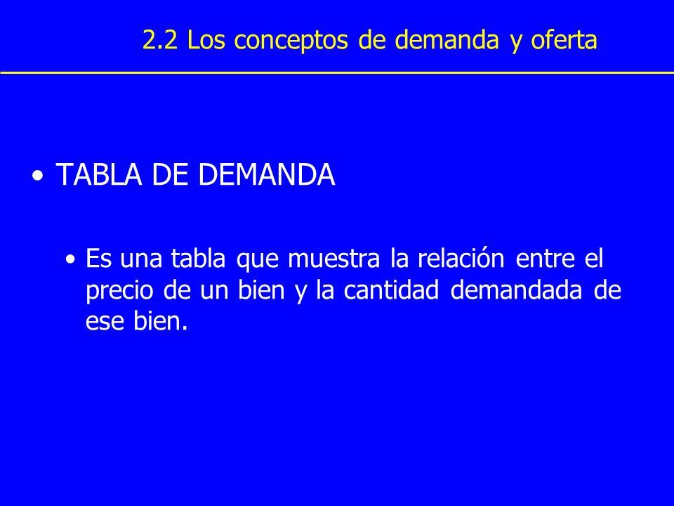 TABLA DE DEMANDA Es una tabla que muestra la relación entre el precio de un bien y la cantidad demandada de ese bien. 2.2 Los conceptos de demanda y o