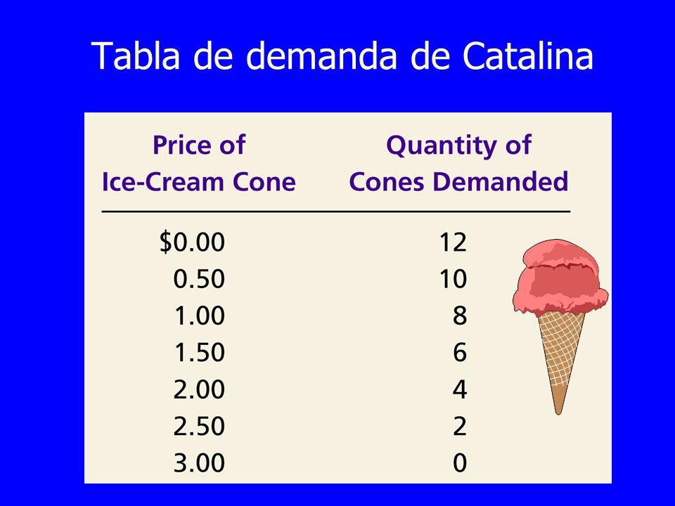 Tabla de demanda de Catalina
